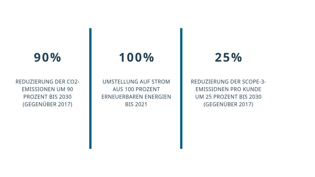 Klimaziele der Deutschen Telekom
