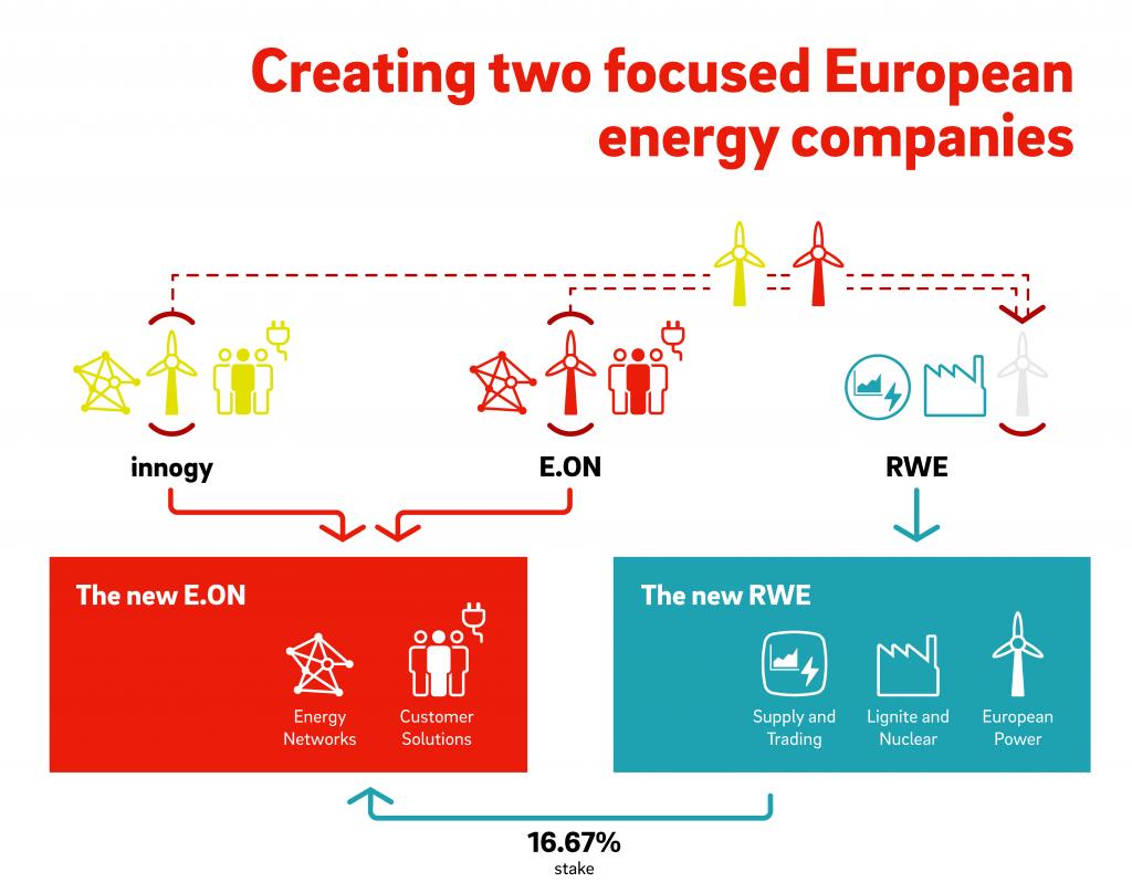 Grafik, die den Deal mit RWE verdeutlicht.