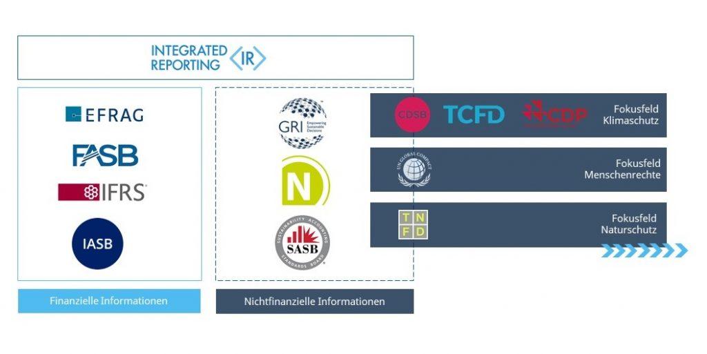 Verschiedene Reporting-Standards und -Rahmenwerke